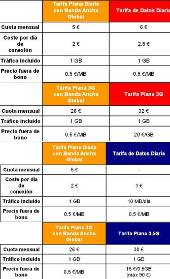 Tabla comparativa Orange Telefónica Vodafone