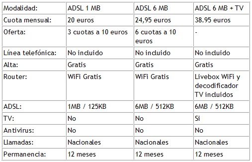 Tabla comparativa entre los servicios de ADSL de Orange
